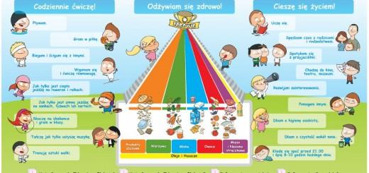 PiramidaZywienia